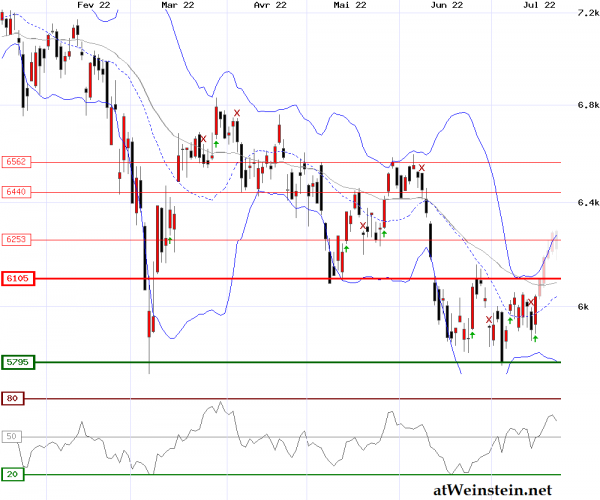 Cac40 journalier