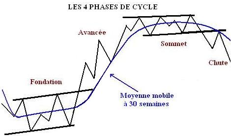 Le cycle en 4 phases